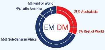 emdm-regional